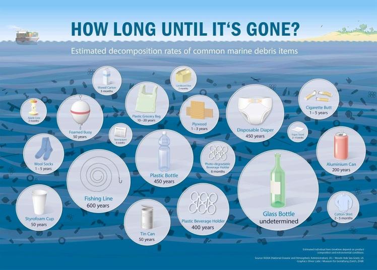 plastic-trash-5-gyres-infographic
